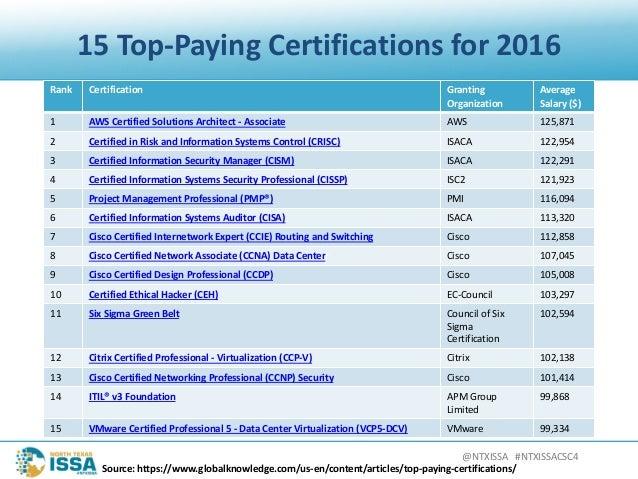 @NTXISSA#NTXISSACSC4 15Top-PayingCertificationsfor2016 Rank Certification Granting Organization Average Salary($...