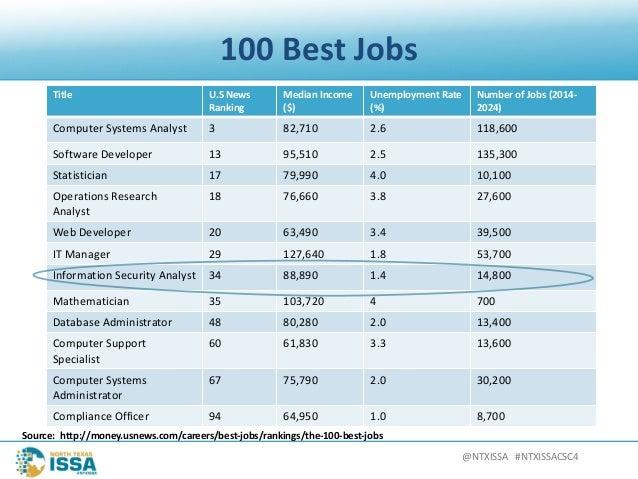 @NTXISSA#NTXISSACSC4 100BestJobs Title U.S News Ranking MedianIncome ($) UnemploymentRate (%) NumberofJobs (20...