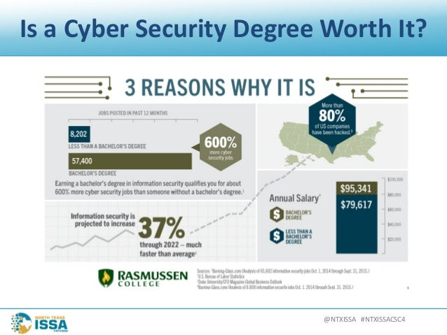 Ntxissacsc4 What Should A College Information Or Cyber