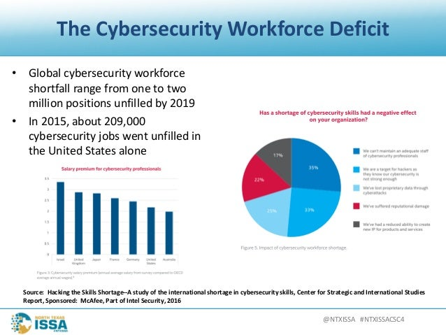 @NTXISSA#NTXISSACSC4 TheCybersecurityWorkforceDeficit • Globalcybersecurityworkforce shortfallrangefromoneto...