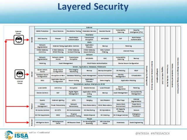 Ntxissacsc4 Layered Security Defense In Depth