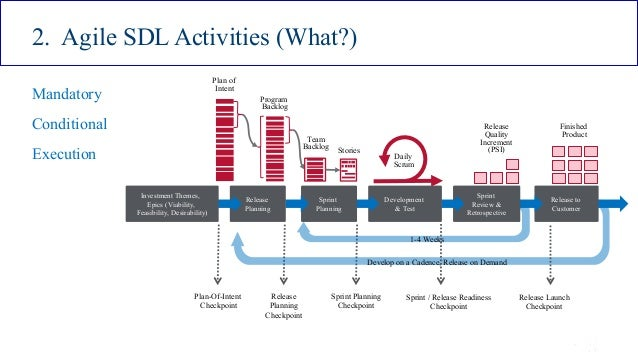 ISSA Cyber Security Conference 4 2016 Intel Public 15 2. Agile SDL Activities (What?) Mandatory Conditional Execution Plan...