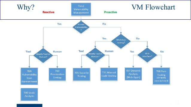 ISSA Cyber Security Conference 4 2016 Intel Public 20 Why? VM Flowchart