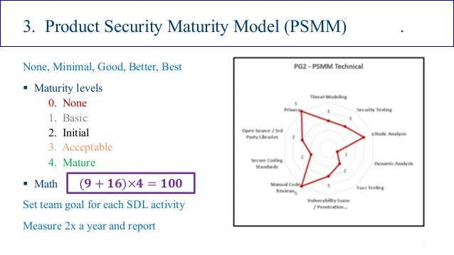 ISSA Cyber Security Conference 4 2016 Intel Public 21 3. Product Security Maturity Model (PSMM) . None, Minimal, Good, Bet...