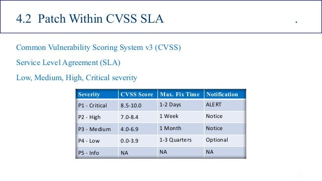 ISSA Cyber Security Conference 4 2016 Intel Public 24 4.2 Patch Within CVSS SLA . Common Vulnerability Scoring System v3 (...