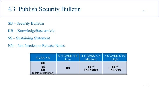 ISSA Cyber Security Conference 4 2016 Intel Public 25 4.3 Publish Security Bulletin . SB – Security Bulletin KB – Knowledg...