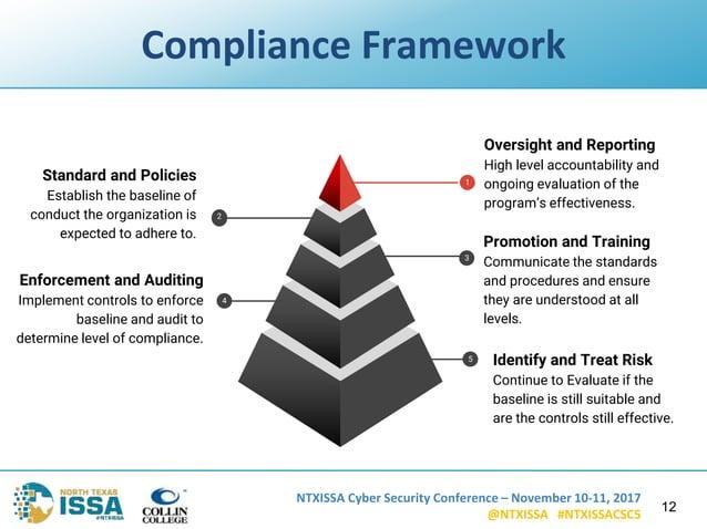 NTXISSA Cyber Security Conference – November 10-11, 2017 @NTXISSA #NTXISSACSC5 Compliance Framework 12 Oversight and Repor...
