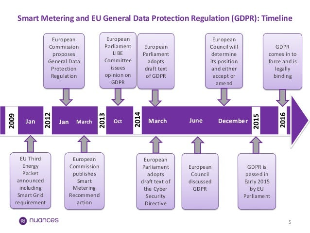 Eu General Data Protection Implications For Smart Metering