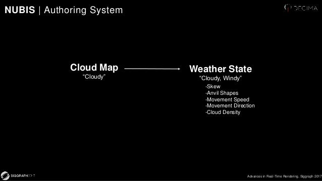 Nubis: Authoring Real-Time Volumetric Cloudscapes with the Decima Eng…