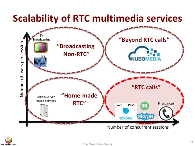 Scalability of RTC multimedia services http://www.kurento.org 13 Number of concurrent sessions Numberofuserspersession Web...