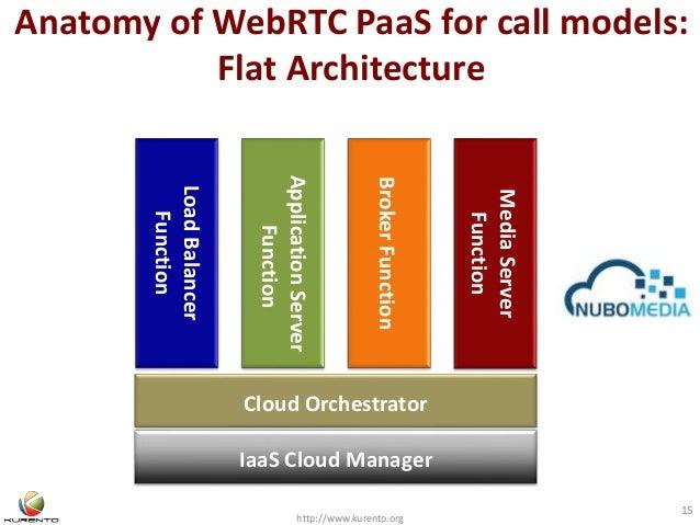 Anatomy of WebRTC PaaS for call models: Flat Architecture http://www.kurento.org 15 LoadBalancer Function IaaS Cloud Manag...
