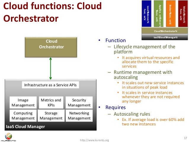 Cloud functions: Cloud Orchestrator http://www.kurento.org 17 IaaS Cloud Manager Cloud Orchestrator • Function – Lifecycle...