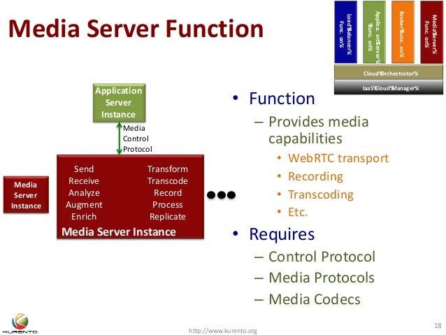 Media Server Function http://www.kurento.org 18 Send Receive Analyze Augment Enrich Transform Transcode Record Process Rep...