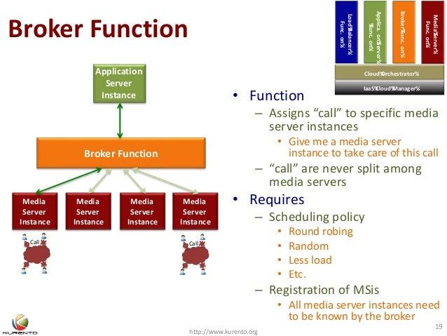 Broker Function http://www.kurento.org 19 Broker Function Application Server Instance Media Server Instance Media Server I...