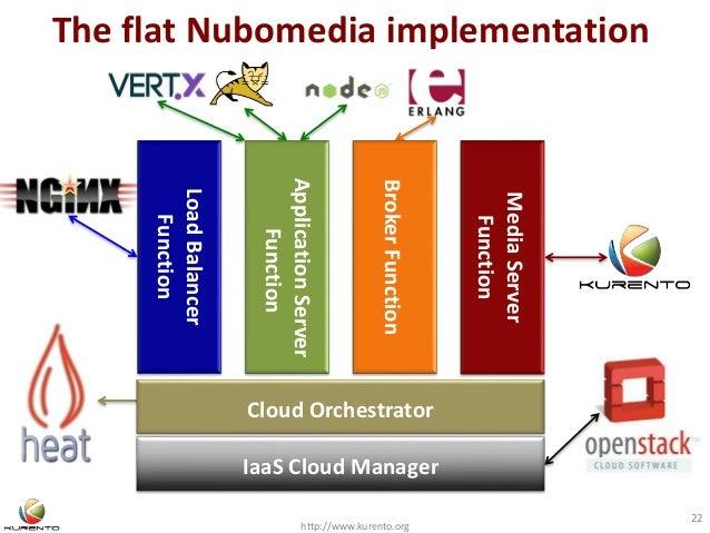 The flat Nubomedia implementation http://www.kurento.org 22 LoadBalancer Function IaaS Cloud Manager ApplicationServer Fun...