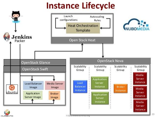 Instance Lifecycle http://www.kurento.org 23 OpenStack Swift OpenStack Glance Media Server Image Application Server Image ...