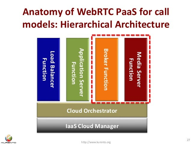 Anatomy of WebRTC PaaS for call models: Hierarchical Architecture http://www.kurento.org 27 LoadBalancer Function IaaS Clo...