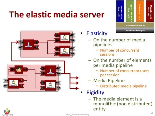 The elastic media server http://www.kurento.org 29 • Elasticity – On the number of media pipelines • Number of concurrent ...