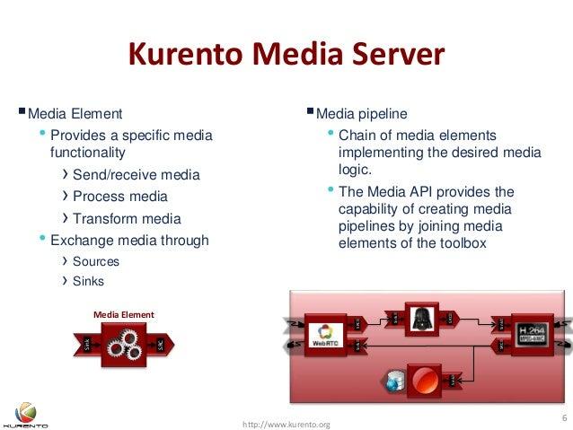 Kurento Media Server http://www.kurento.org 6 SinkSRC Sink SRC SRCSink Sink Media Element • Provides a specific media fun...