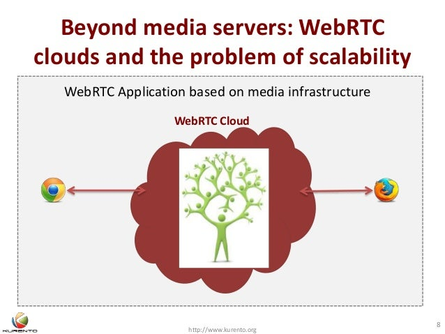 Beyond media servers: WebRTC clouds and the problem of scalability http://www.kurento.org 8 WebRTC Application based on me...