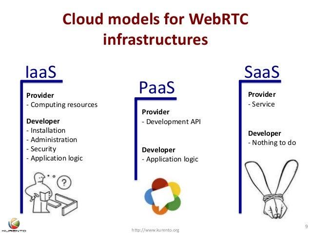 Cloud models for WebRTC infrastructures http://www.kurento.org 9 PaaS IaaS SaaS Provider - Computing resources Developer -...