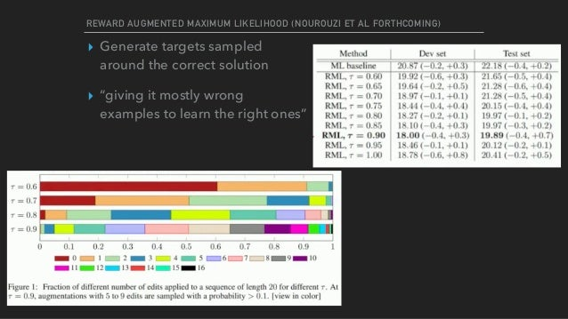 REWARD AUGMENTED MAXIMUM LIKELIHOOD (NOUROUZI ET AL FORTHCOMING) ▸ Generate targets sampled  around the correct solution ...
