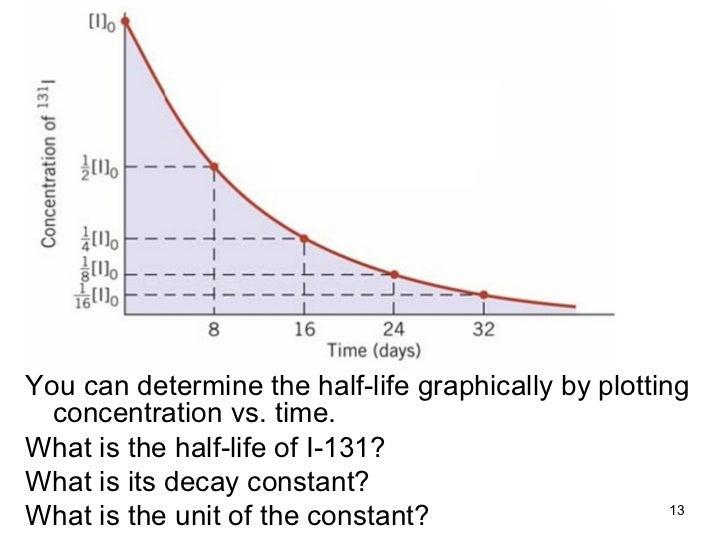 Nuclear chemistry2218