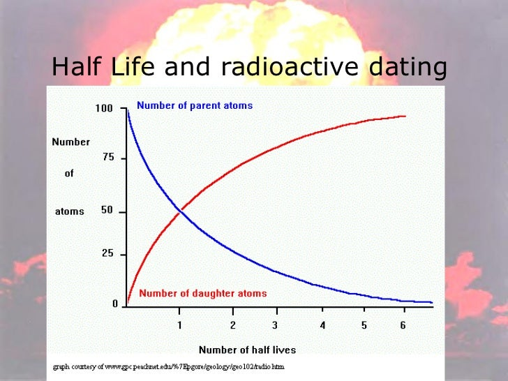 the meaning of radioactive dating Radiometric dating  meaning the radioactive atoms decay into non-radioactive atoms over time in other words, the amount of decay is a function of time.
