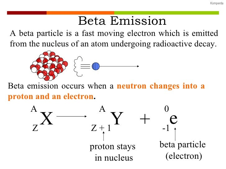 Radioactive Decay, Nuclear Fission and Nuclear Fusion