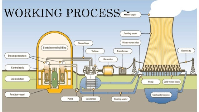 the importance of controlling the use of nuclear energy