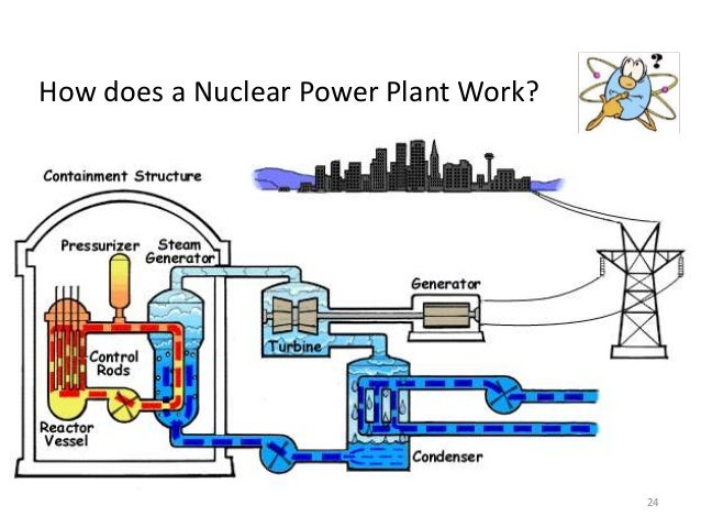 Nuclear energy & its Pros and cons and disasters.