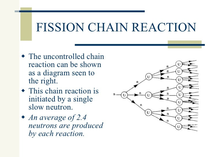 Nuclear Fission Fusion 07