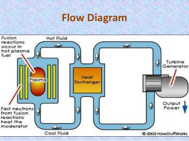 Diagram of nuclear fusion power plant wiring diagram portal nuclear fusion seminar rh slideshare net nuclear facility diagram nuclear energy process diagram ccuart Choice Image