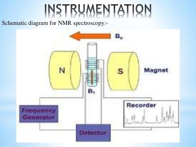 nuclear magnetic resonance spectroscopy rh slideshare net NMR Machine Diagram NMR Diagram Simple