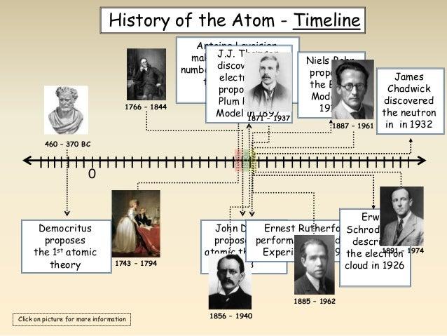 Atomic Timeline Worksheet - andrewgarfieldsource