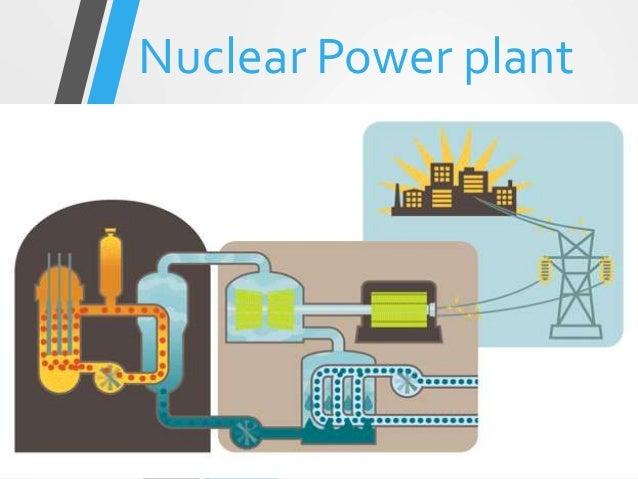 Nuclear Power plant prepared by: R.V.Varmora