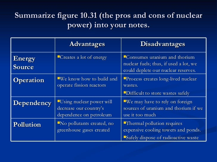 essay about pros and cons of using nuclear power