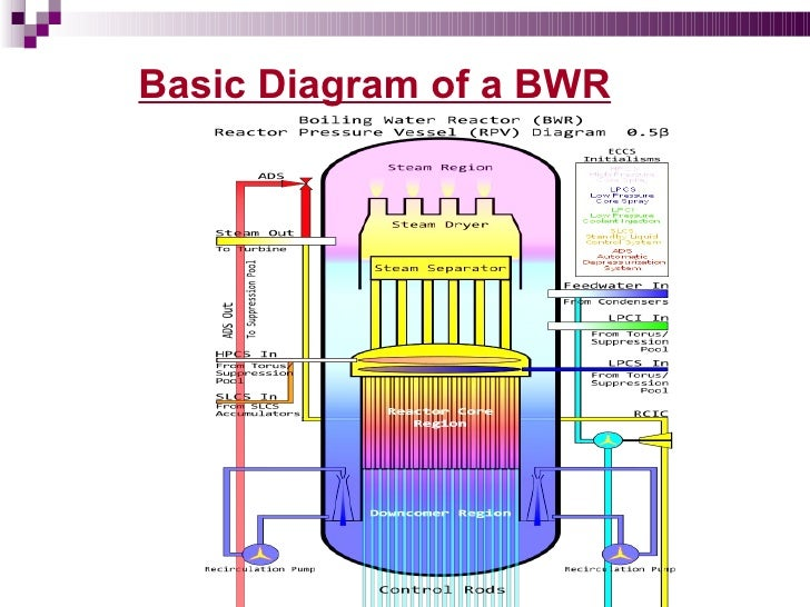 Working of nuclear reactor with diagram 100 images nuclear working of nuclear reactor with diagram nuclear power plant diagram ppt wiring diagrams schematics ccuart Images