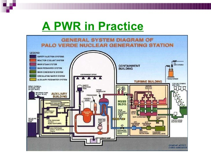 nuclear power plantbasic diagram of a pwr; 18