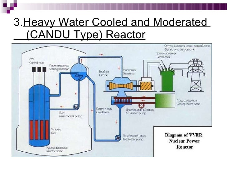 Nuclear power plant heavy water cooled and moderated candu type reactor ccuart Choice Image