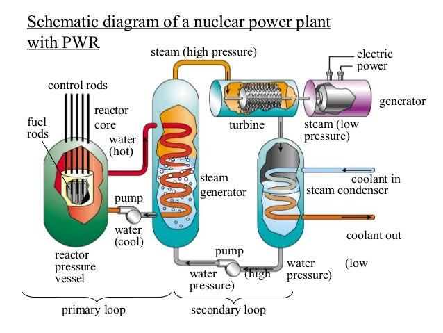 nuclear power plant rh slideshare net  simple block diagram of nuclear power plant