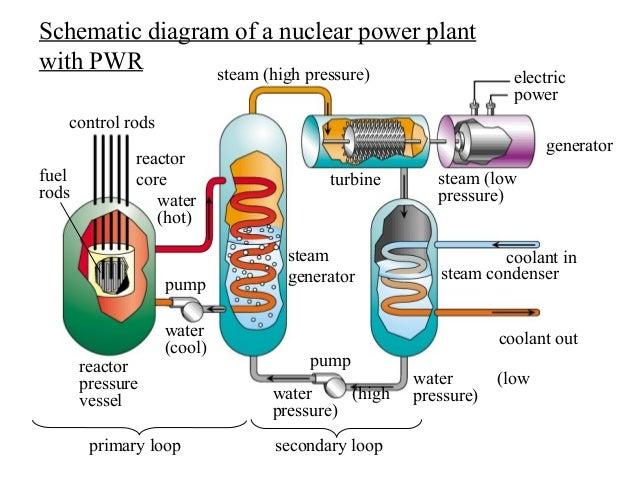 nuclear power plant rh slideshare net How a Nuclear Turbine Works Explain How Nuclear Energy Works