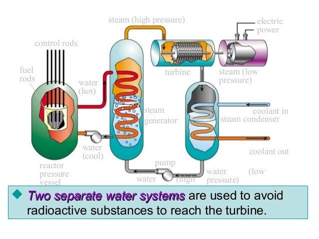 nuclear power plant rh slideshare net