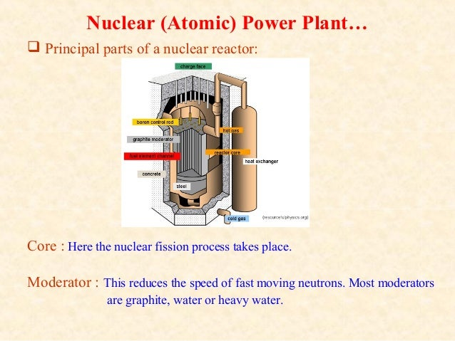 Thermal Nuclear Plant Diagram Parts Trusted Wiring Diagrams