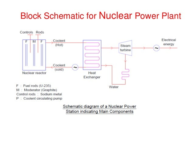 Block Diagram For Nuclear Power Plant - DIY Enthusiasts Wiring ...