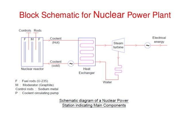 nuclear power plant rh slideshare net functional block diagram of nuclear power plant basic block diagram of nuclear power plant