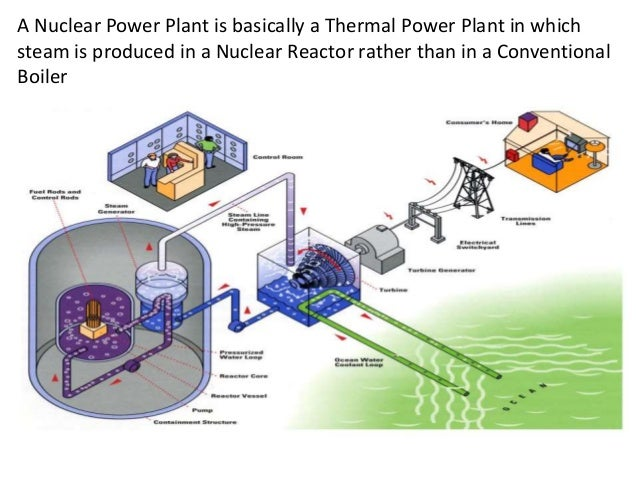 Nuclear power plant block schematic for nuclear power plant 18 ccuart Choice Image