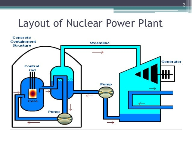 nuclear power plant layout and operation nuclear power plant-safety measures nuclear power plant diagram how it works