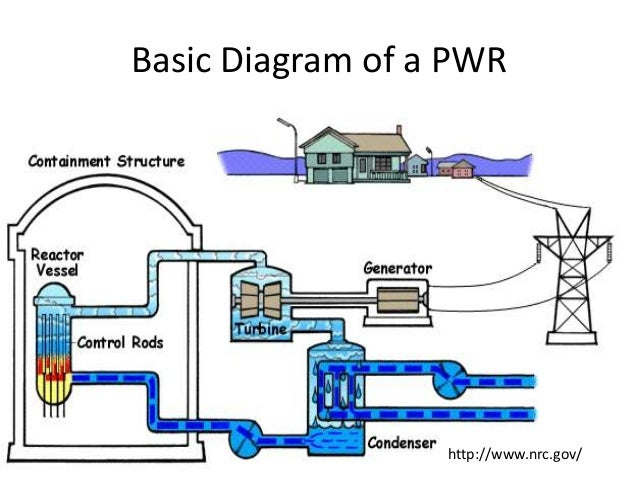 Nrc nuclear plant diagram wiring diagram database nuclear power plant mmm rh slideshare net how they work diagram nuclear power plant nuclear reactor diagram animation ccuart Choice Image