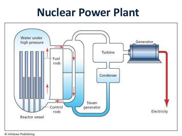 physics energy and nuclear power station Nuclear power stations use nuclear fission to provide energy for electricity generation when a a nuclear power station, which uses the fission of 235u nuclei.